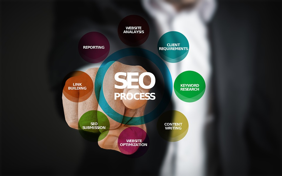 Important SEO Tips to Rank No.1 on Bing and Google