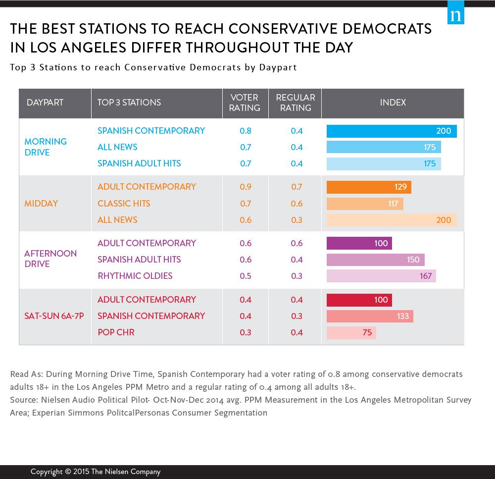 Marketing Segmentation with Radio: Works for Biz, Politics